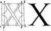 Ինչո՞ւ է X տառը համարվում անհայտի նշան